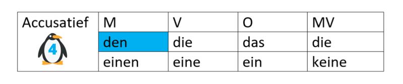 Duits, accusatief