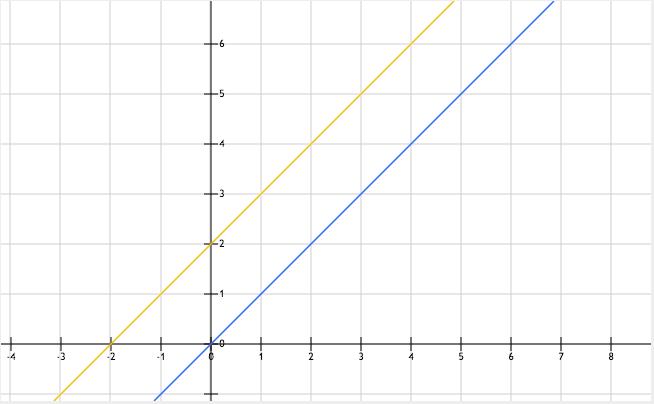 grafiek eerstegraadsfunctie