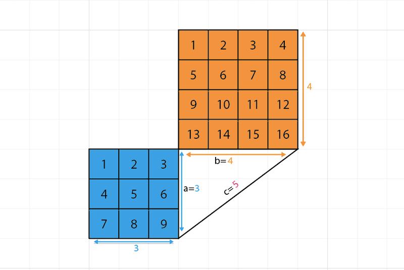 stelling van pythagoras rechthoekszijde