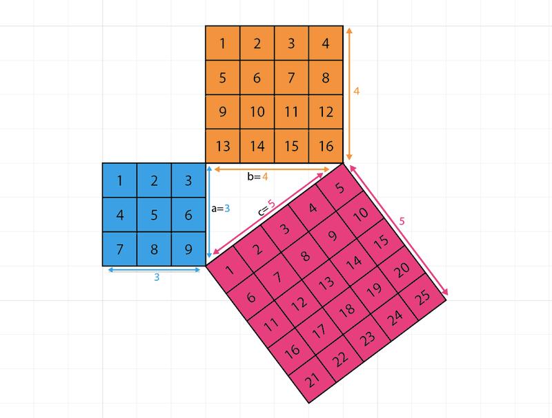 stelling van pythagoras schuine zijde
