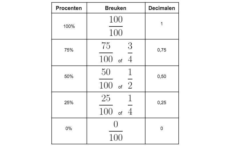 procenten breuken