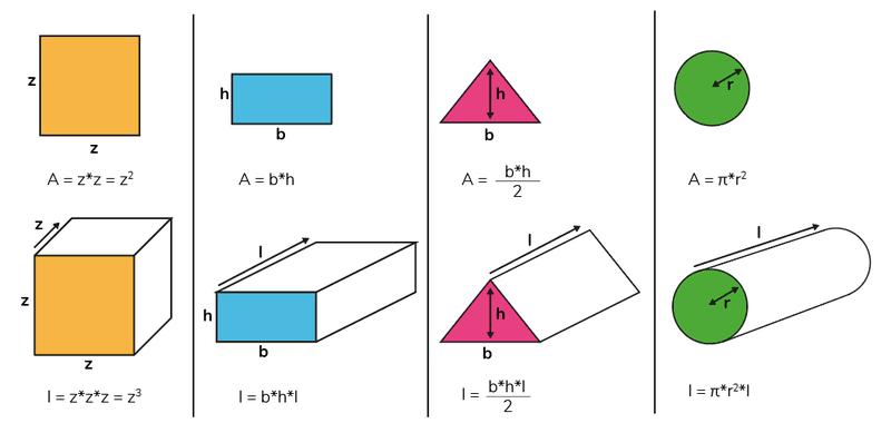 formules inhoud volume berekenen