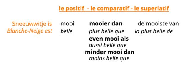 comparatif frans