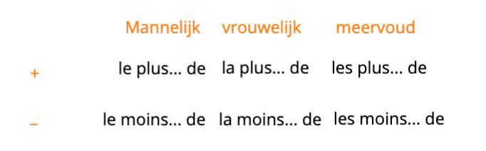 superlatif frans