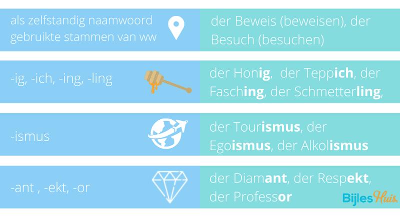 lidwoorden Duits, mannelijk, der, schema, tabel