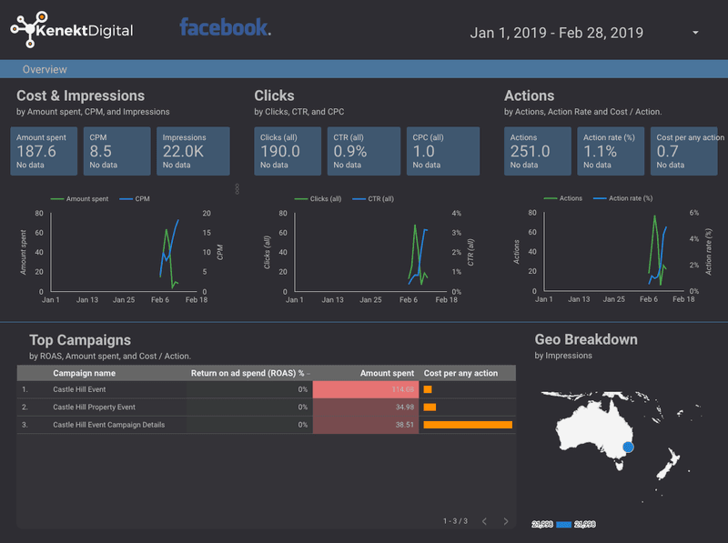 Facebook data from campaigns