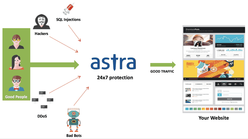 Astra Protection