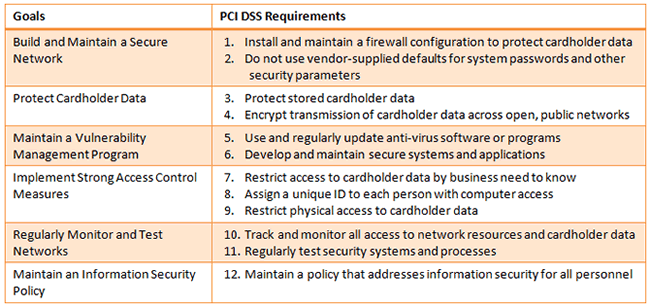 PCI-DSS: Ecommerce security