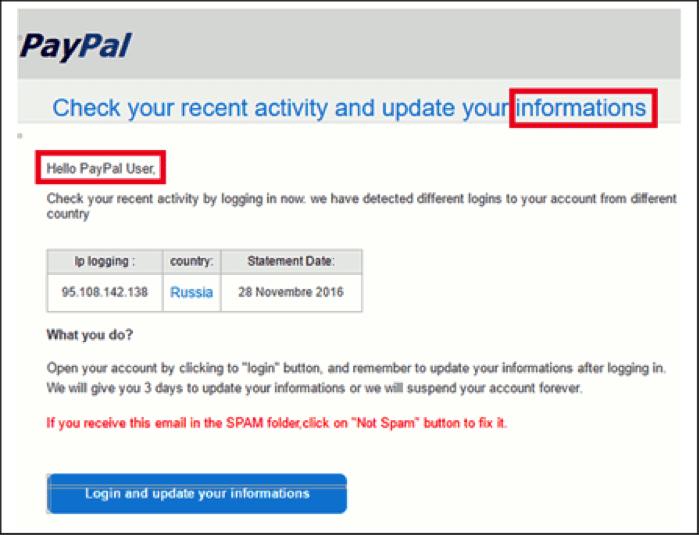 Phishing: Ecommerce security threats