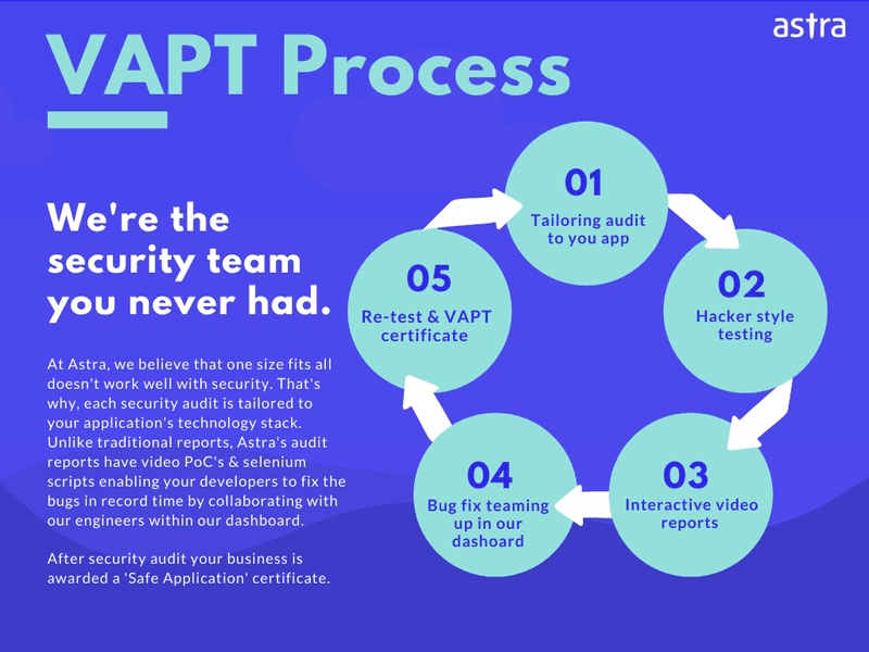 VAPT Process by Astra Security