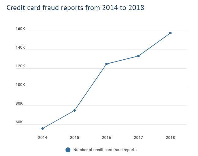 Credit card fraud: ecommerce credit card security