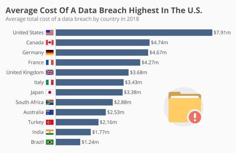 cost of data breach in 2018