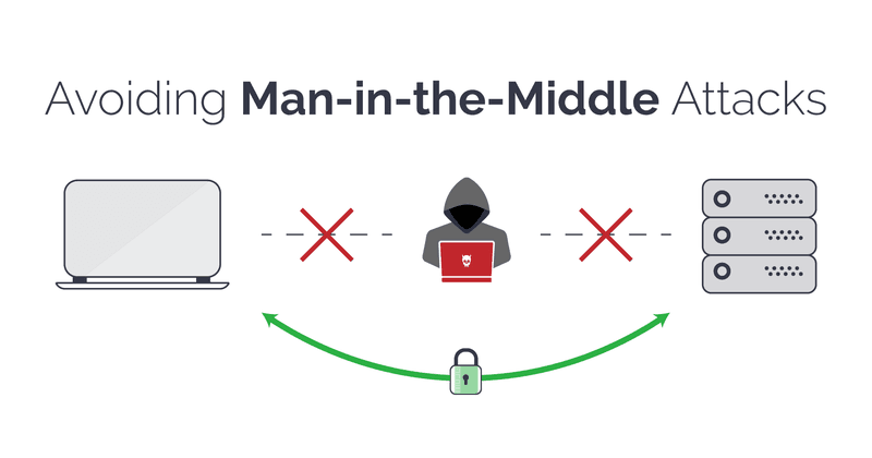 Man in the middle: ecommerce security threats