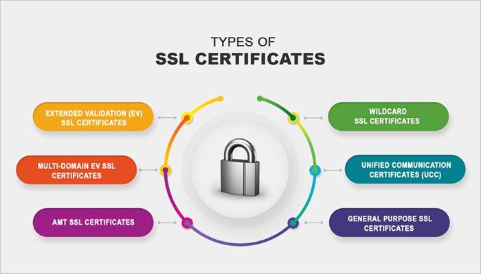 SSL: E-Commerce-Sicherheit