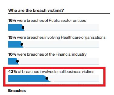 Source: Verizon's Data Breach Investigation Report