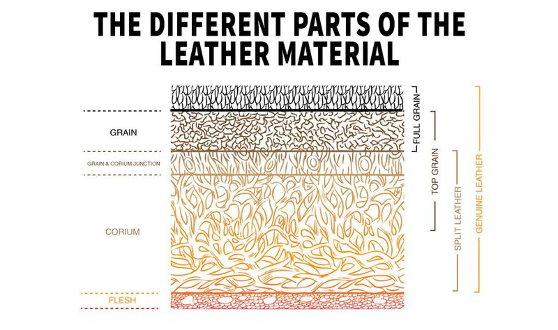 Leather Material Splitting Section