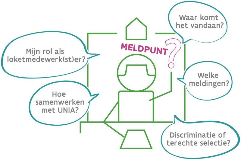 Meldpunt voor problematische situaties op vlak van wonen, Wonen Vlaanderen