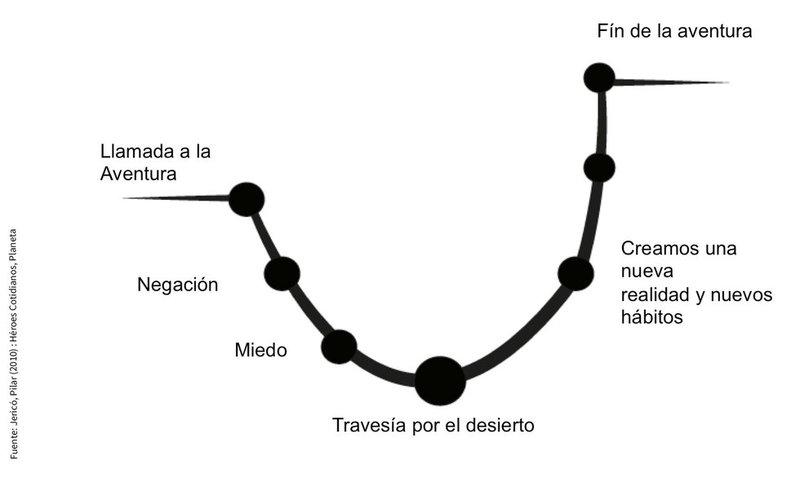 ciclo de adaptacion en los cambios
