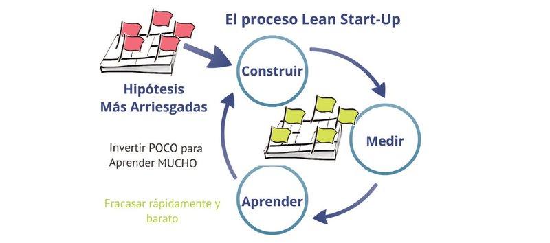 proceso-lean-startup