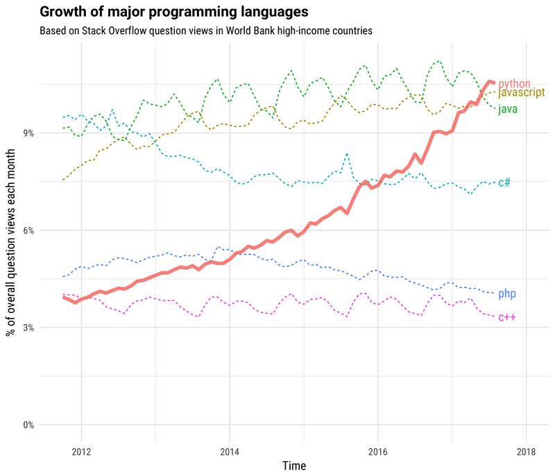 gráfica del crecimiento de los lenguajes de programación