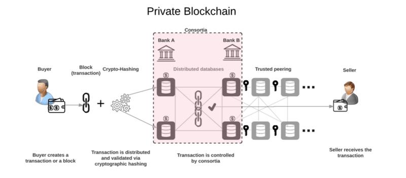 blockchain-privada