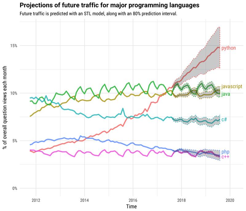 gráfica del pronóstico de crecimiento de los lenguajes de programación para los próximos años