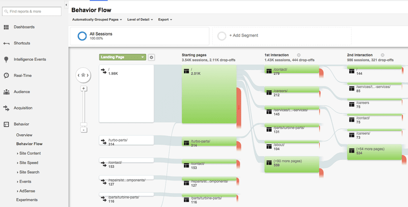 A behavior flow in Google Analytics dashboard