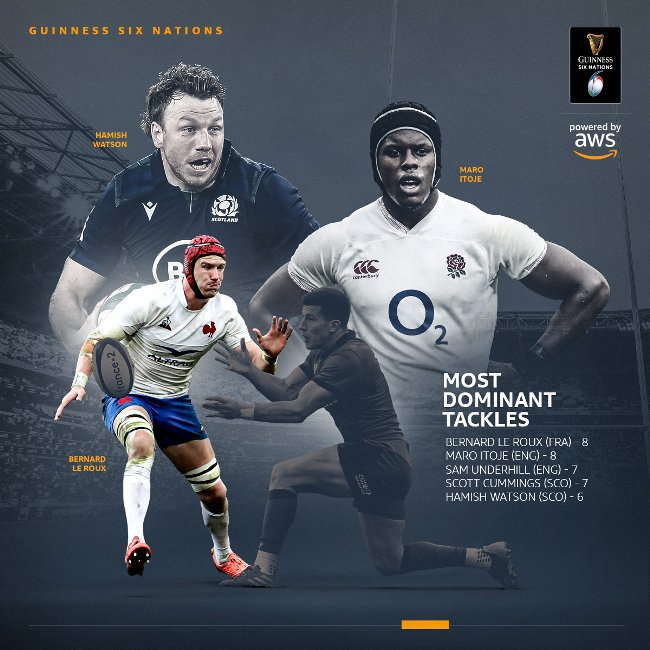 Rugby Six Nations Weather Forecast 2020 Wales vs France