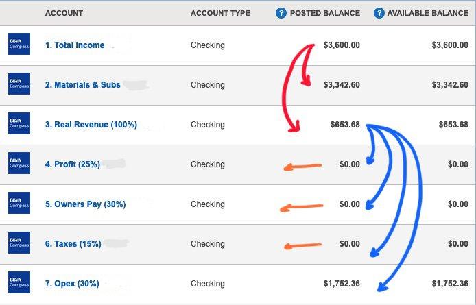 sample bank distribution workflow