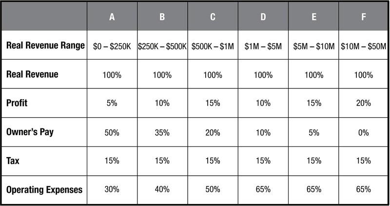 target allocation percentages
