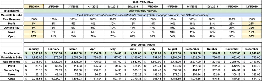 profit first implementation spreadsheet