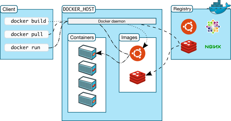 In this case, the developer does not need to worry about the actual system, as docker has defined rules and guidelines to follow.