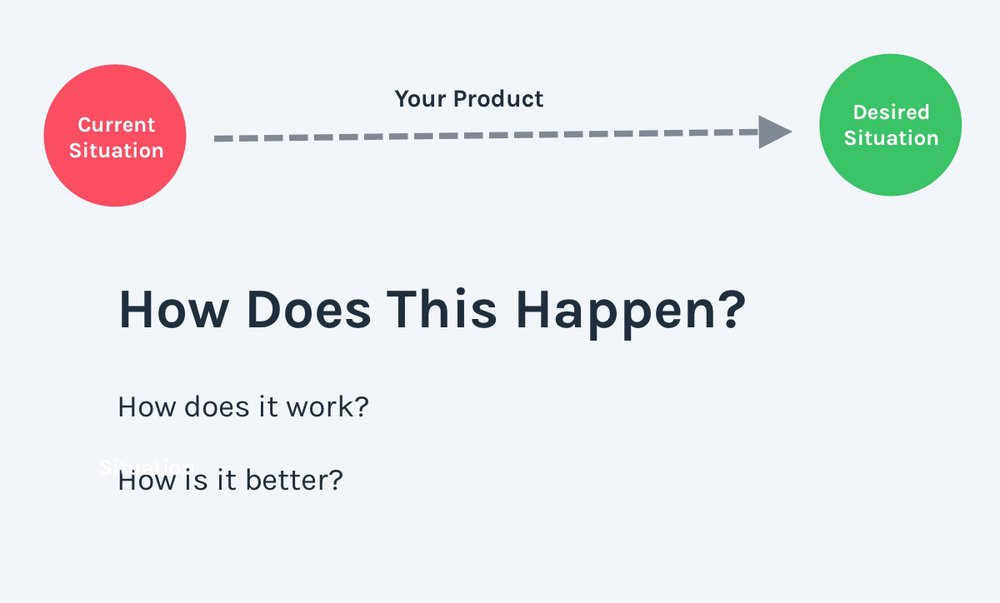 How it works - SaaS landing page