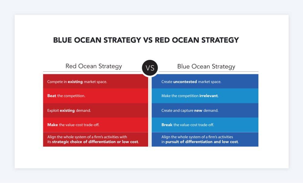 Blue ocean strategy SaaS Landing page