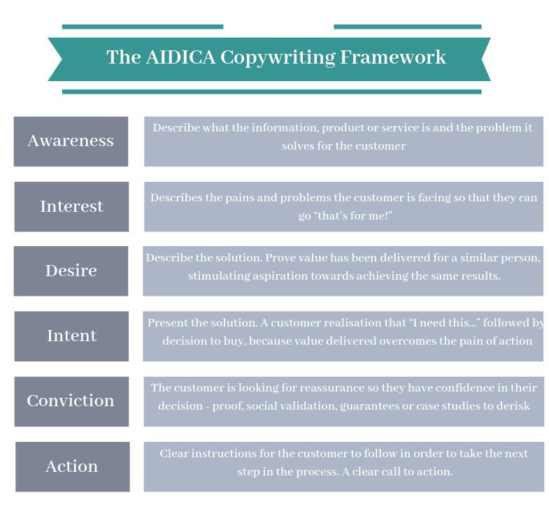 AIDICA copywriting framework