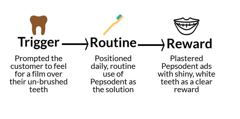 trigger routine reward