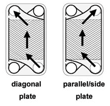 Diagonale of parallelle flow