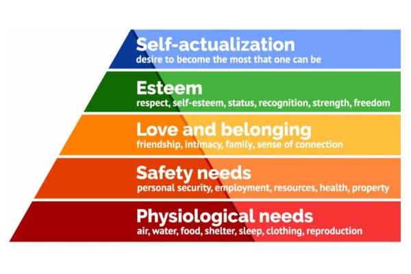 why is identity important maslow