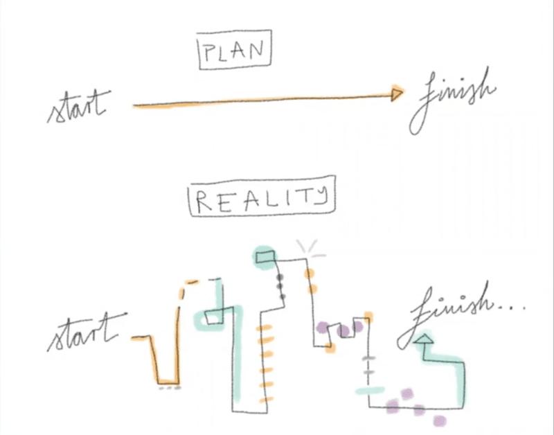 plans vs reality illustration