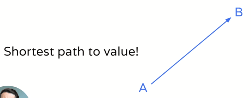 Shortest path to value