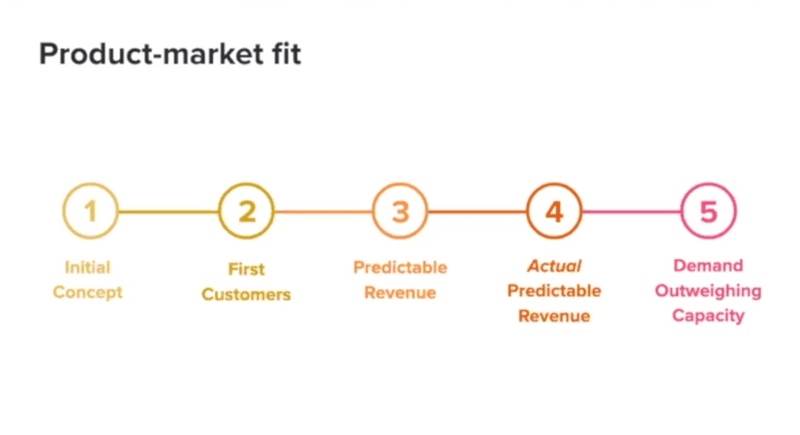 This image shows Product-market fit