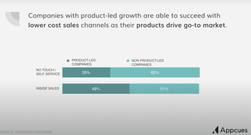 How to Build a Product-Led Sales Team