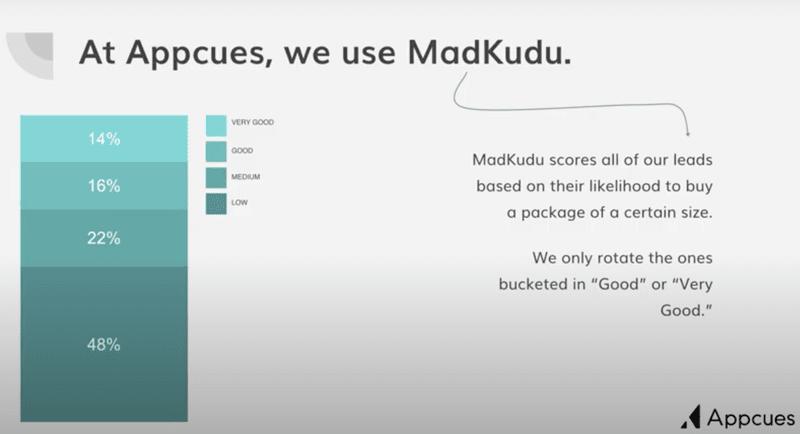 Lead scores in MadKudu