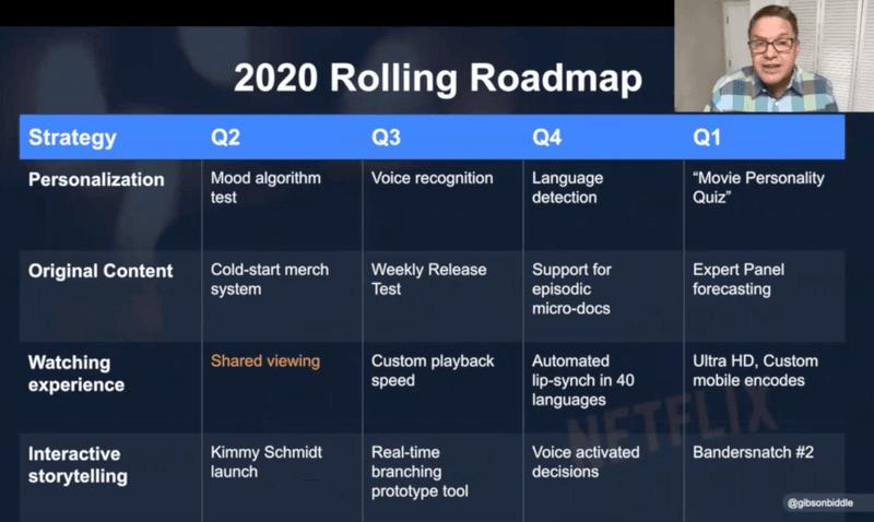 2020 Rolling Roadmap