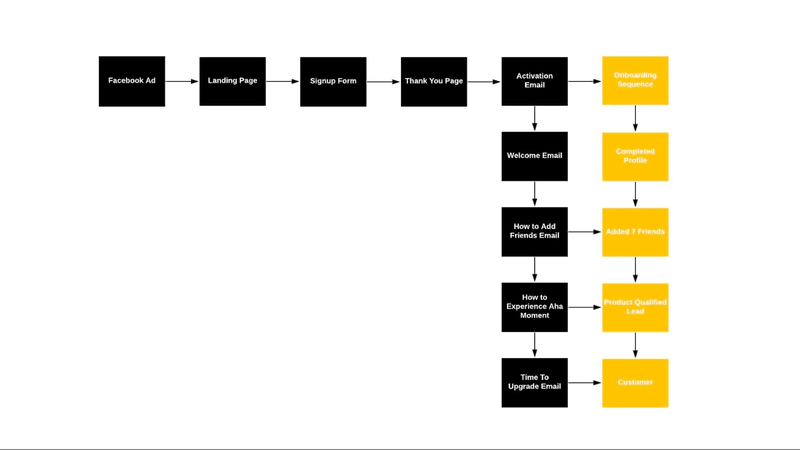 How to Build a User Journey Map