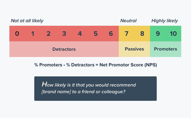 Net Promoter Score is a 0 to 10 scale.