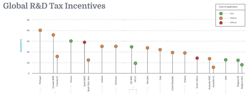 Global R&D Tax Incentives