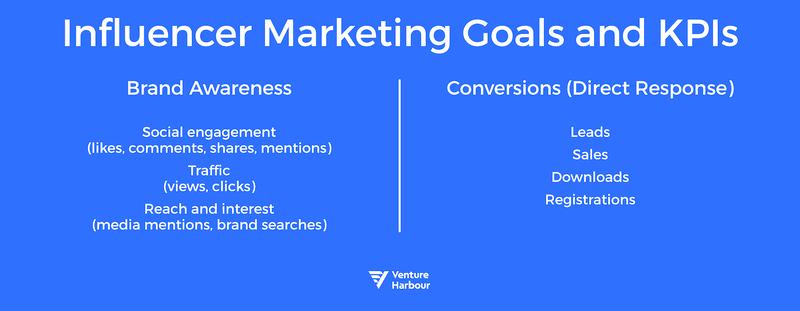 venture harbour saas marketing goals