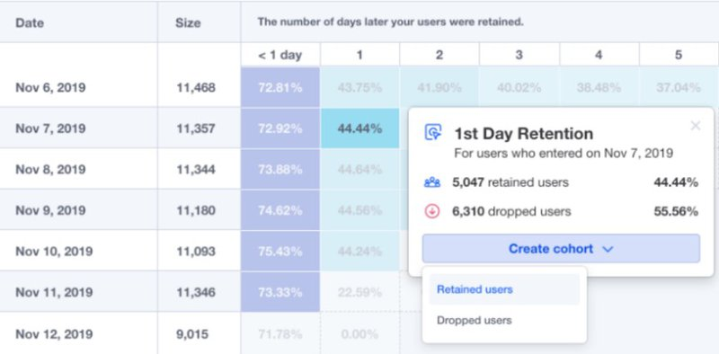 Creating-user-cohorts-from-retention-reports-Mixpanel.jpg