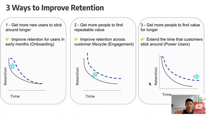 User Adoption Metrics: The importance of onboarding